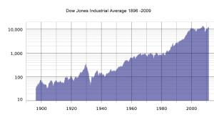 historical-rate-of-return-1900-2000